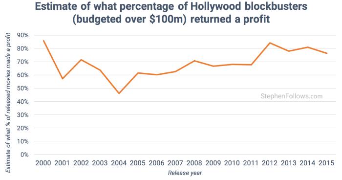Прибыльность голливудских фильмов
