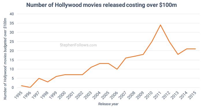 Количество голливудских блокбастеров